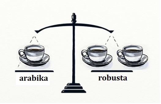 kofein v arabice a robustě